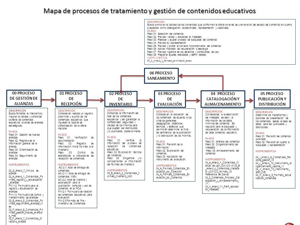 Mapa de procesos de tratamiento y gestión de contenidos educativos
