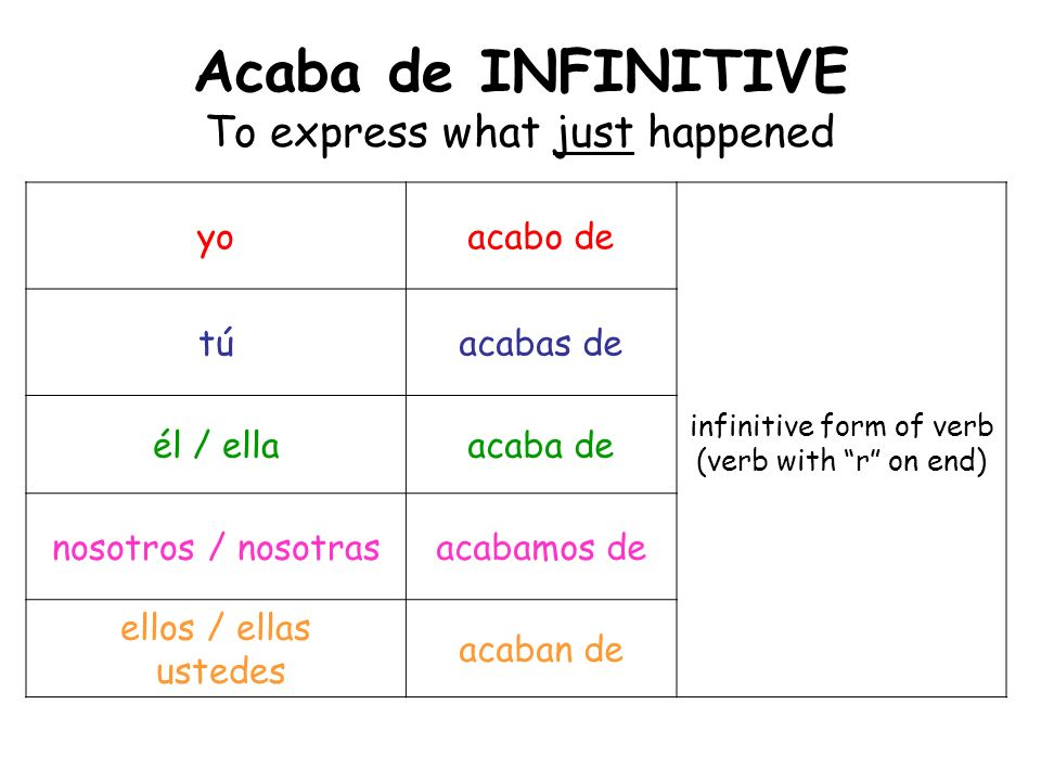 Acaba de INFINITIVE To express what just happened