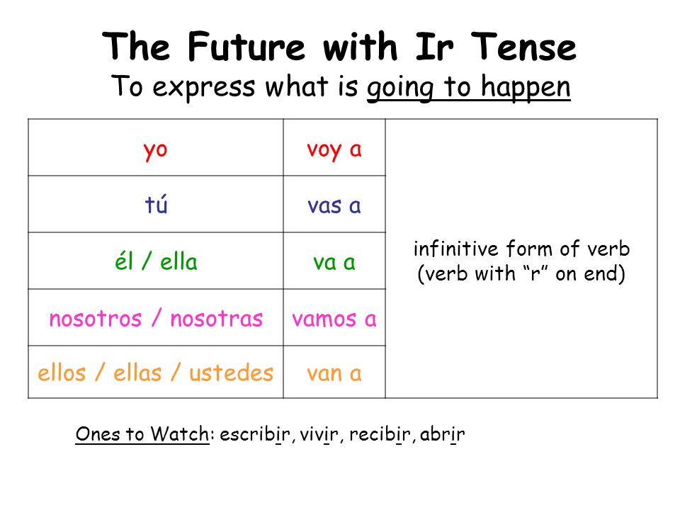 The Future with Ir Tense To express what is going to happen