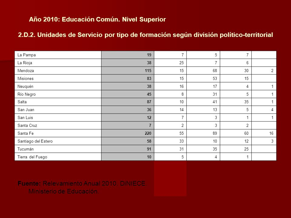 Fuente: Relevamiento Anual 2010. DiNIECE. Ministerio de Educación.