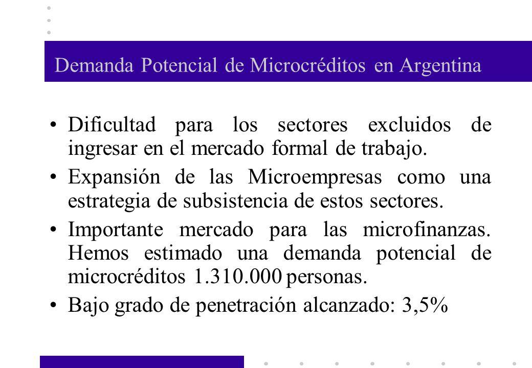 Demanda Potencial de Microcréditos en Argentina