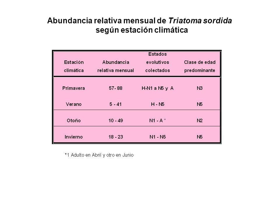 Abundancia relativa mensual de Triatoma sordida
