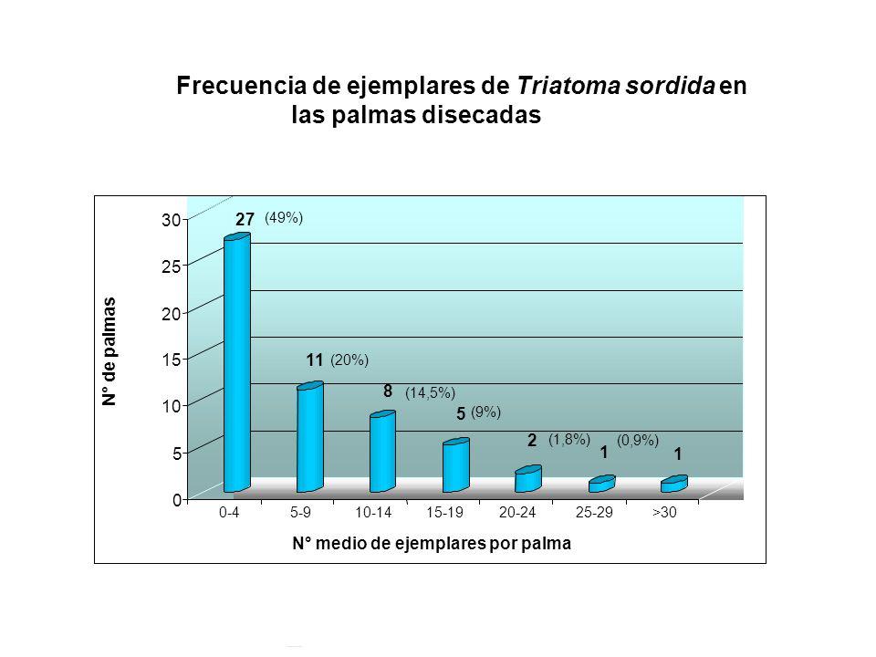 Frecuencia de ejemplares de Triatoma sordida en las palmas disecadas