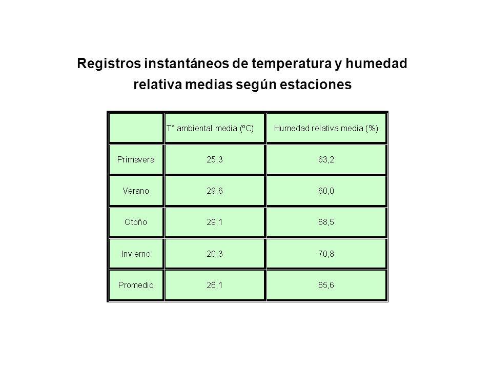 Registros instantáneos de temperatura y humedad relativa medias según estaciones