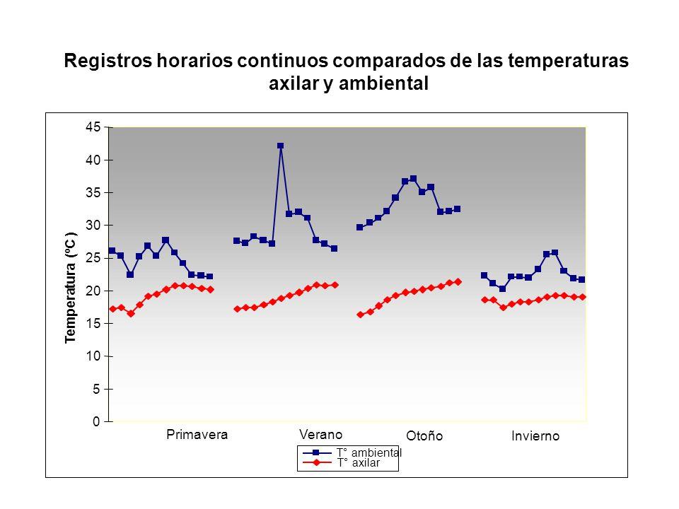 Registros horarios continuos comparados de las temperaturas