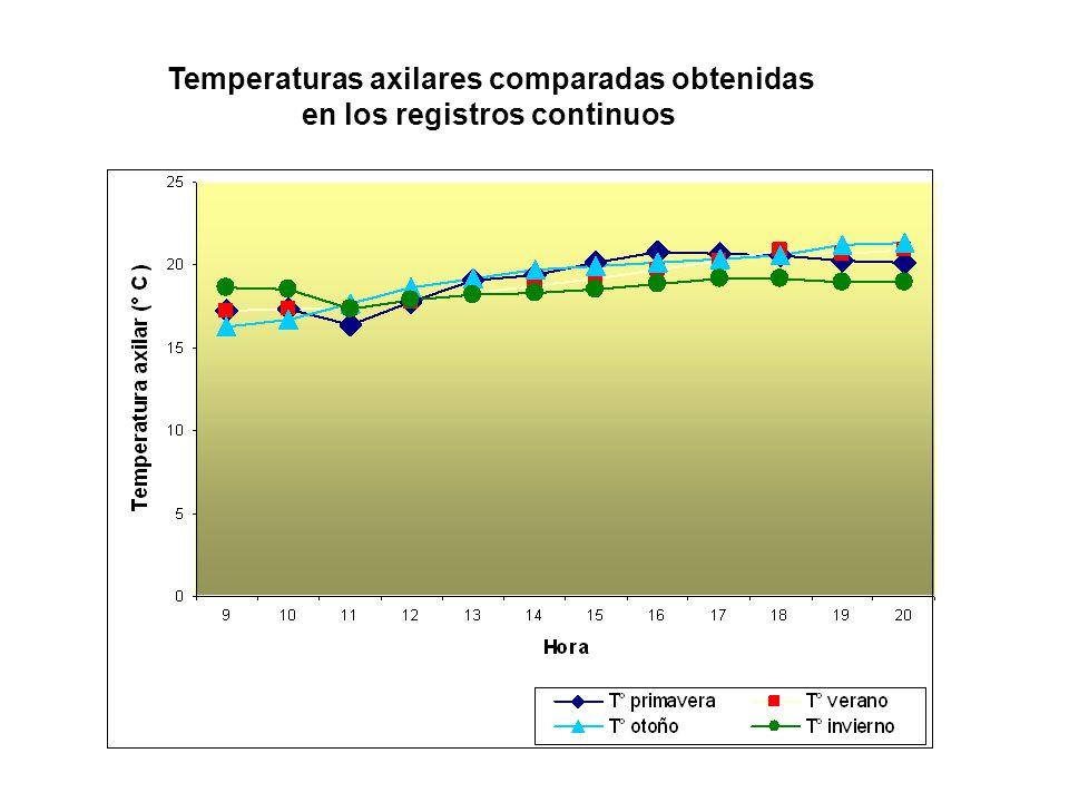 Temperaturas axilares comparadas obtenidas en los registros continuos