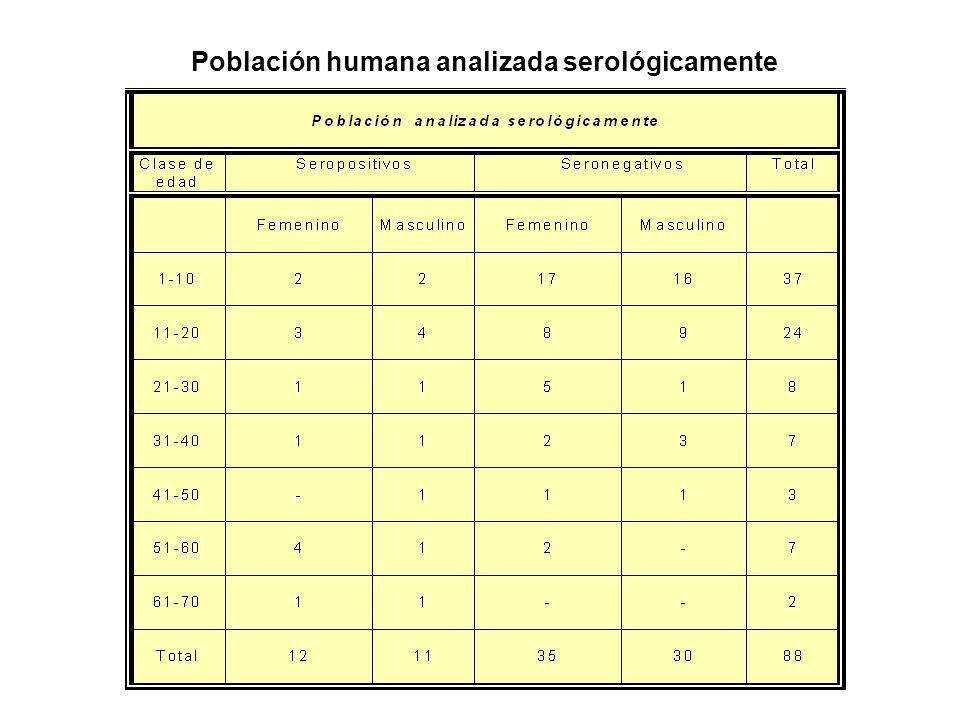 Población humana analizada serológicamente