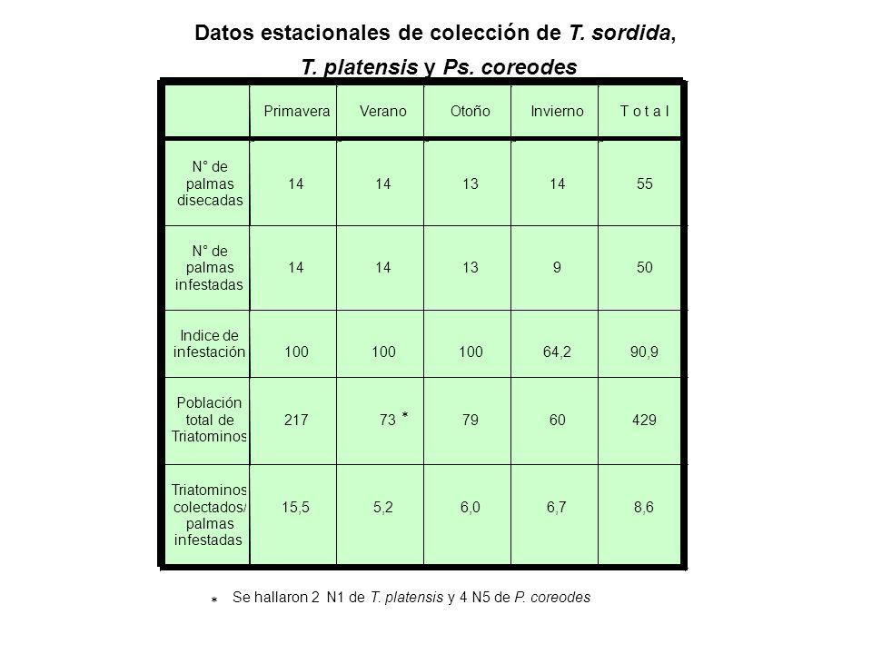 Datos estacionales de colección de T. sordida,