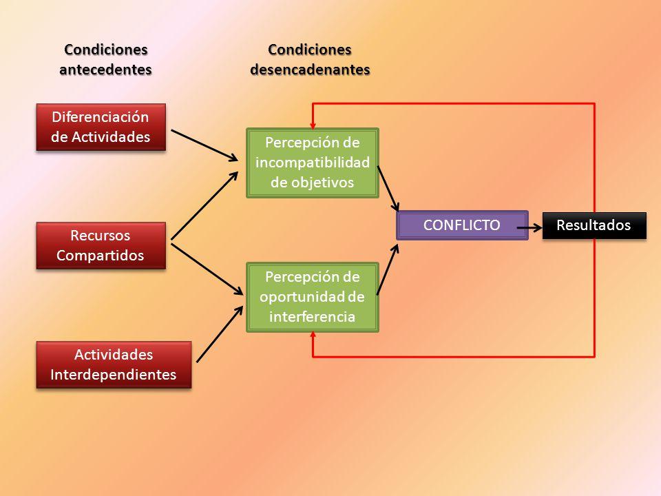 Condiciones antecedentes Condiciones desencadenantes