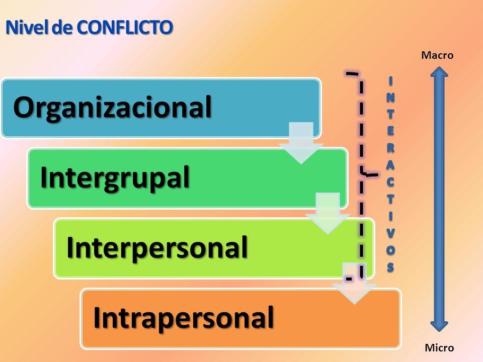 Nivel de CONFLICTO Macro INTERACTIVOS Micro Organizacional Intergrupal