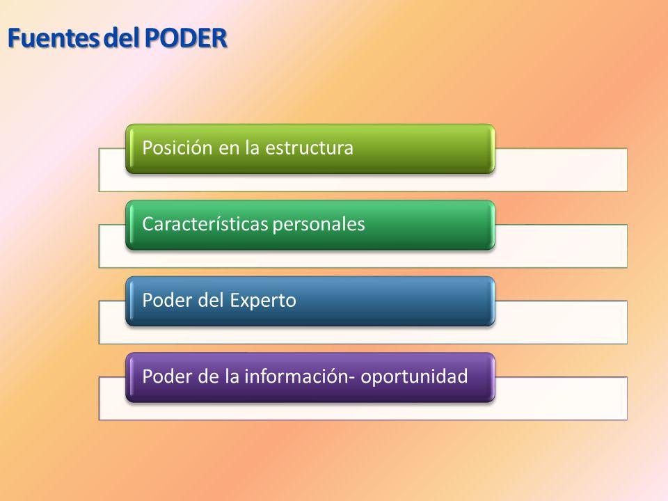 Fuentes del PODER Posición en la estructura Características personales