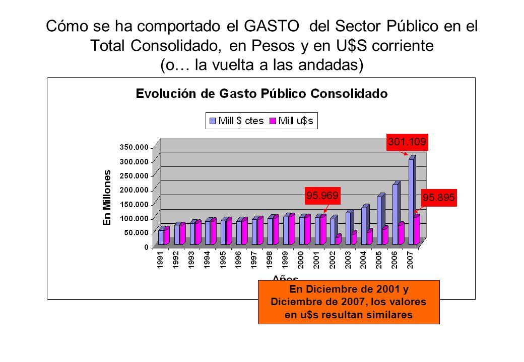 Cómo se ha comportado el GASTO del Sector Público en el Total Consolidado, en Pesos y en U$S corriente (o… la vuelta a las andadas)
