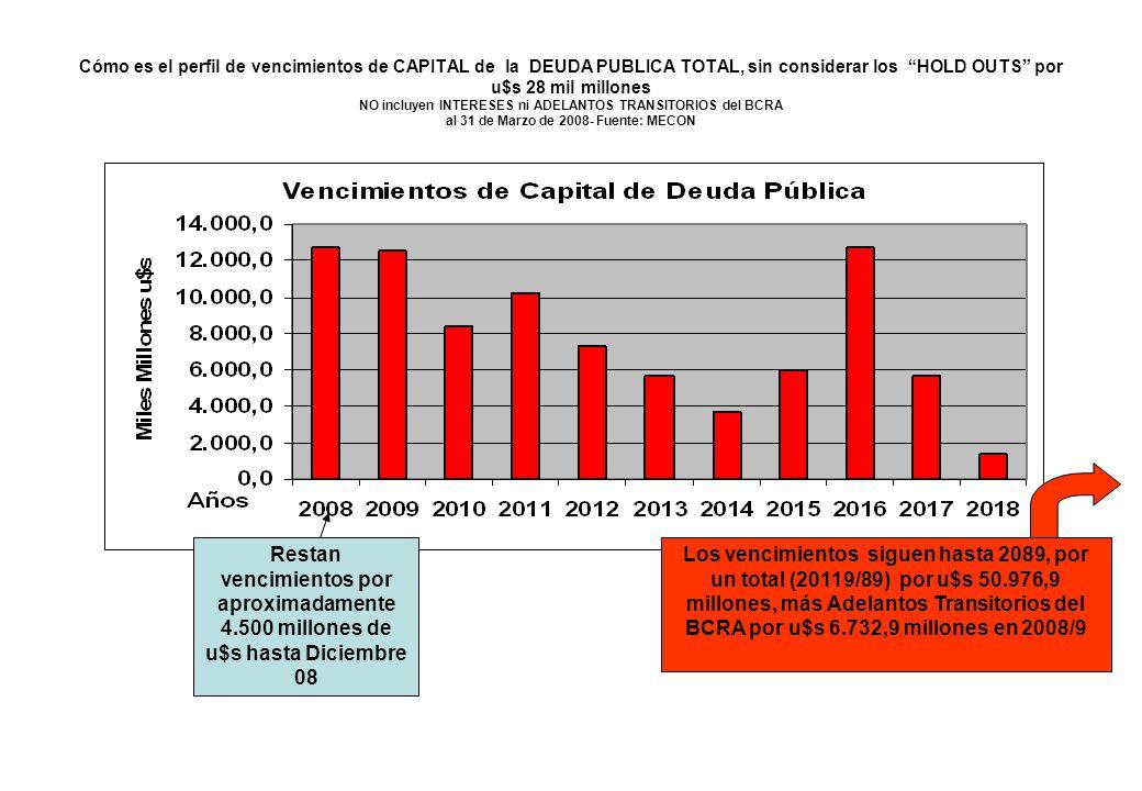 Cómo es el perfil de vencimientos de CAPITAL de la DEUDA PUBLICA TOTAL, sin considerar los HOLD OUTS por u$s 28 mil millones NO incluyen INTERESES ni ADELANTOS TRANSITORIOS del BCRA al 31 de Marzo de 2008- Fuente: MECON