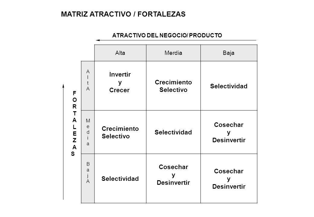 MATRIZ ATRACTIVO / FORTALEZAS