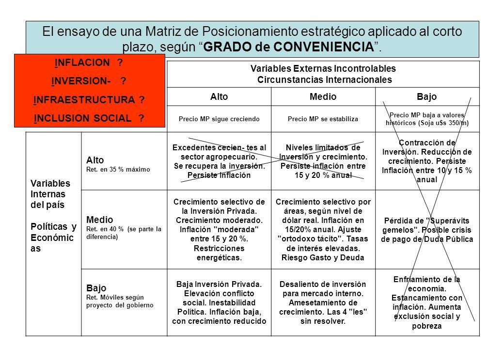 El ensayo de una Matriz de Posicionamiento estratégico aplicado al corto plazo, según GRADO de CONVENIENCIA .