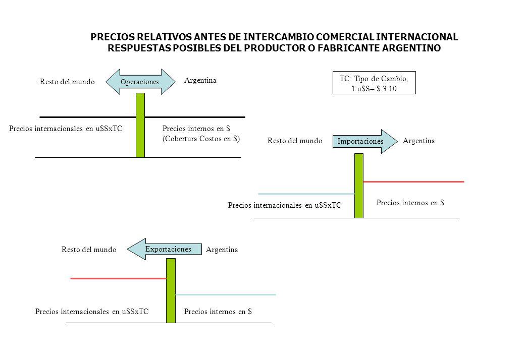 PRECIOS RELATIVOS ANTES DE INTERCAMBIO COMERCIAL INTERNACIONAL