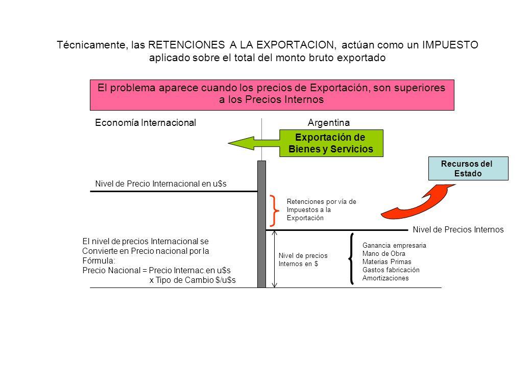Técnicamente, las RETENCIONES A LA EXPORTACION, actúan como un IMPUESTO aplicado sobre el total del monto bruto exportado