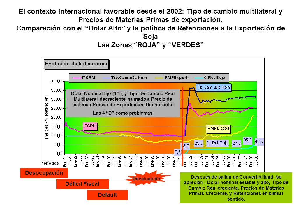 El contexto internacional favorable desde el 2002: Tipo de cambio multilateral y Precios de Materias Primas de exportación. Comparación con el Dólar Alto y la política de Retenciones a la Exportación de Soja Las Zonas ROJA y VERDES
