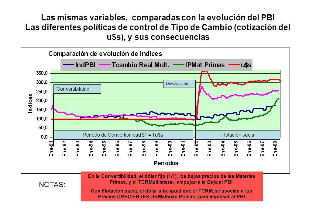 Período de Convertibilidad $1 = 1u$s