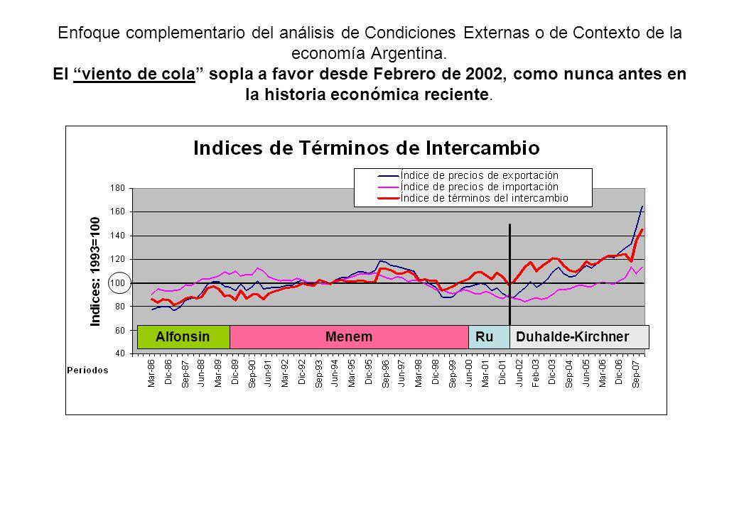 Enfoque complementario del análisis de Condiciones Externas o de Contexto de la economía Argentina. El viento de cola sopla a favor desde Febrero de 2002, como nunca antes en la historia económica reciente.