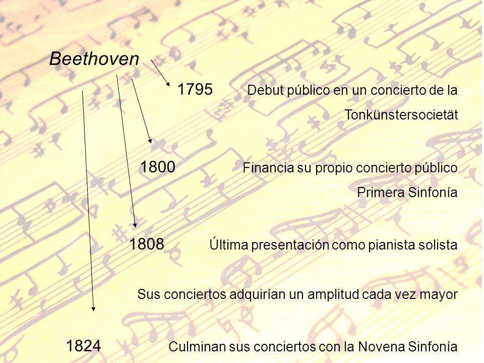 Beethoven 1795 Debut público en un concierto de la