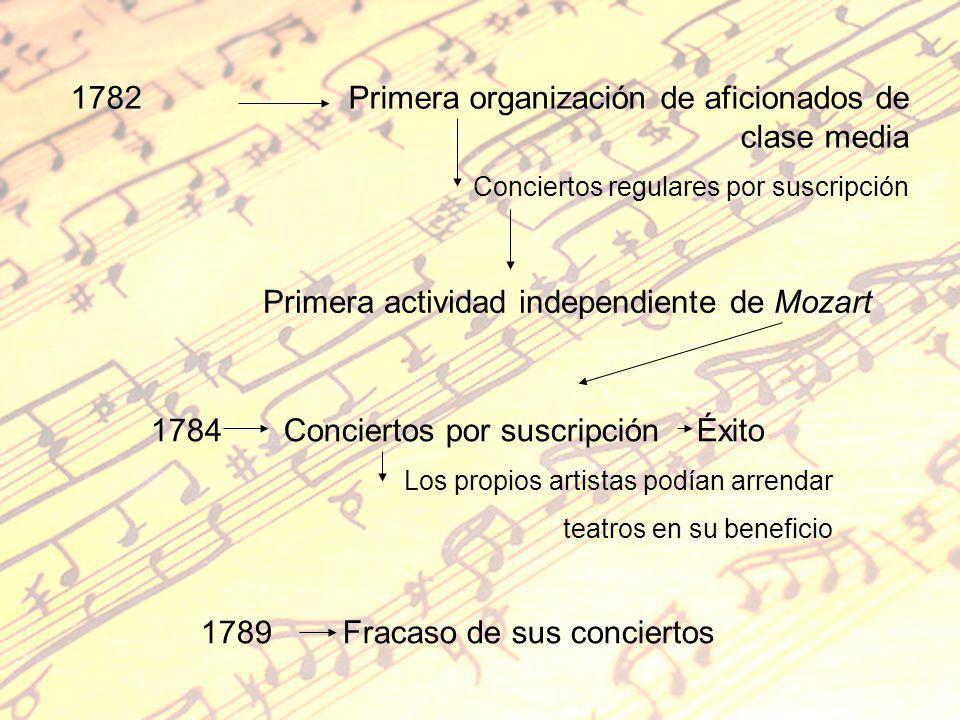 1782 Primera organización de aficionados de clase media