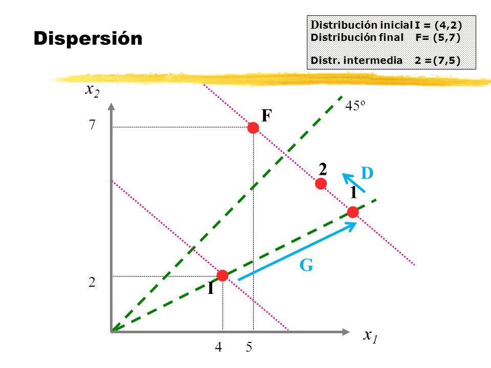 Distribución inicial I = (4,2) Distribución final F= (5,7)