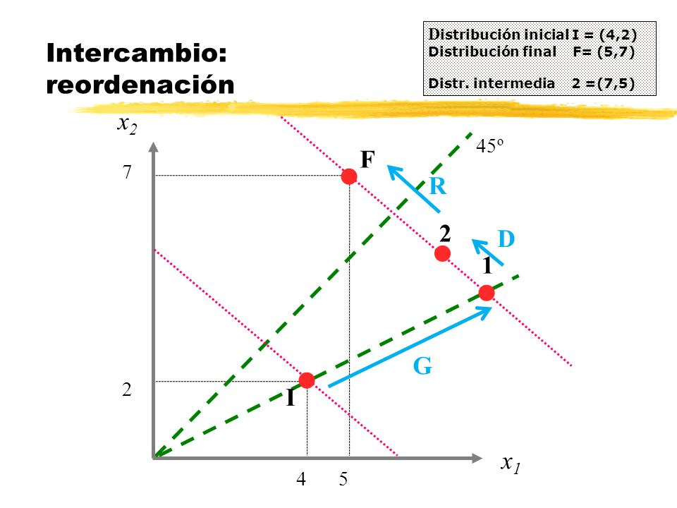 Intercambio: reordenación