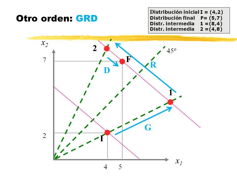 Otro orden: GRD x2 2 F R D 1 G I x1 4 5 2 7 45º