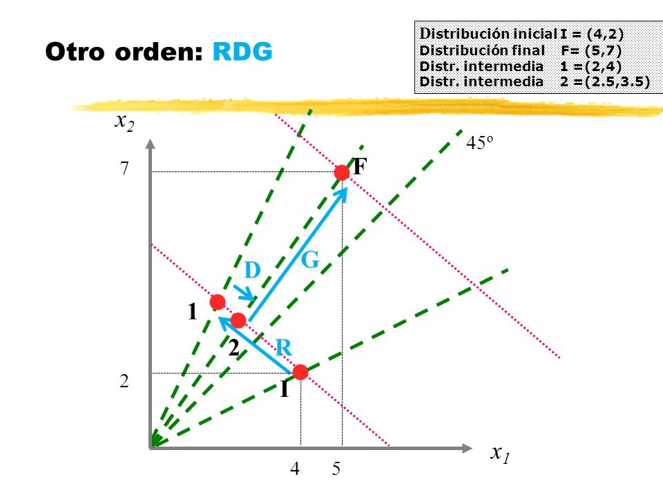 Otro orden: RDG x2 x1 I F G D 1 2 R 4 5 2 7 45º
