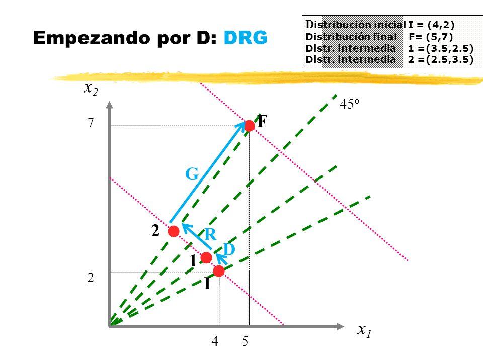Empezando por D: DRG x2 F G 2 R D 1 I x1 4 5 2 7 45º