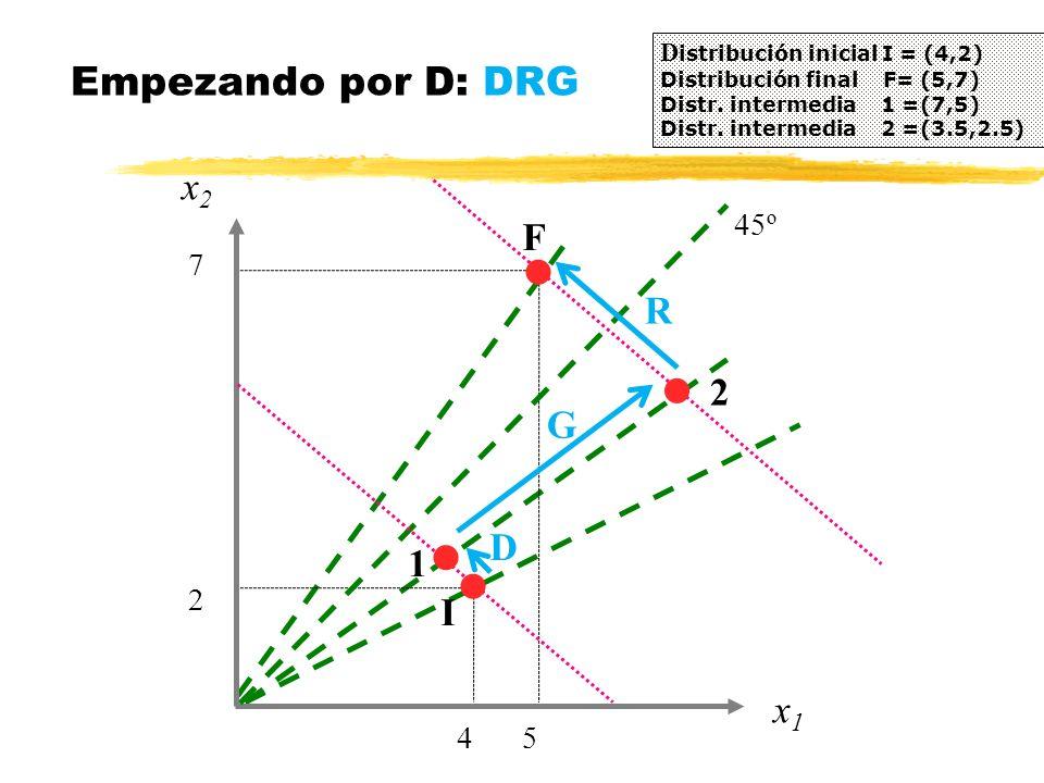 Empezando por D: DRG x2 F R 2 G D 1 I x1 4 5 2 7 45º