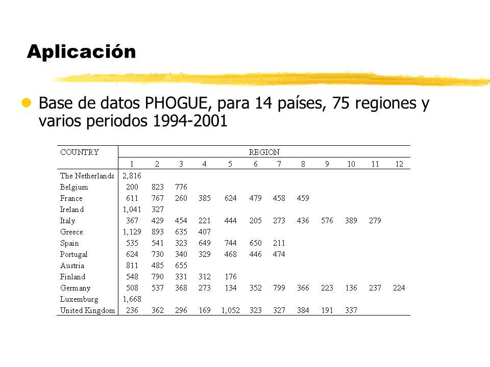 Aplicación Base de datos PHOGUE, para 14 países, 75 regiones y varios periodos 1994-2001