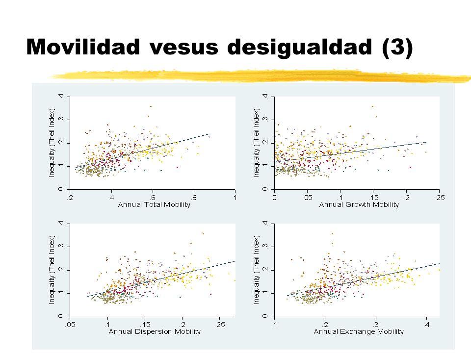 Movilidad vesus desigualdad (3)