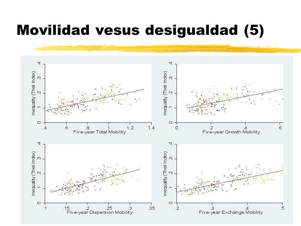Movilidad vesus desigualdad (5)
