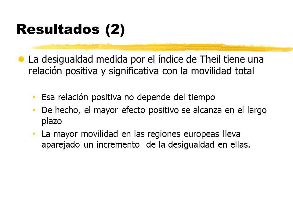 Resultados (2) La desigualdad medida por el índice de Theil tiene una relación positiva y significativa con la movilidad total.