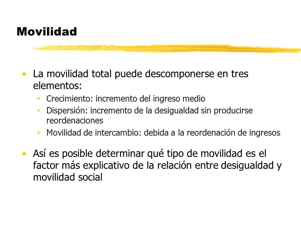 Movilidad La movilidad total puede descomponerse en tres elementos: