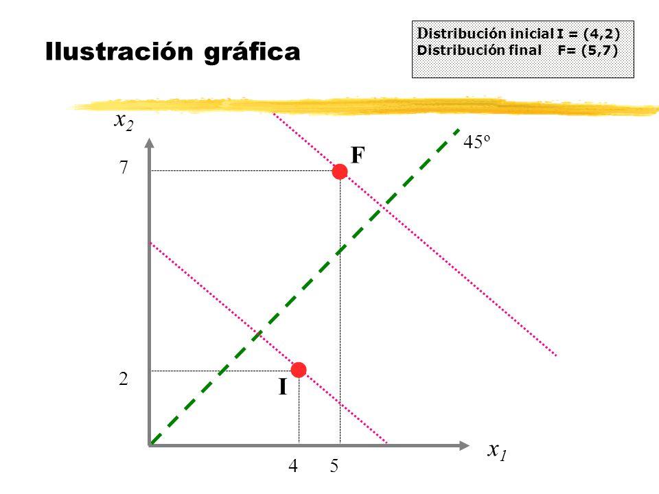 Ilustración gráfica x2 F I x1 4 5 2 7 45º