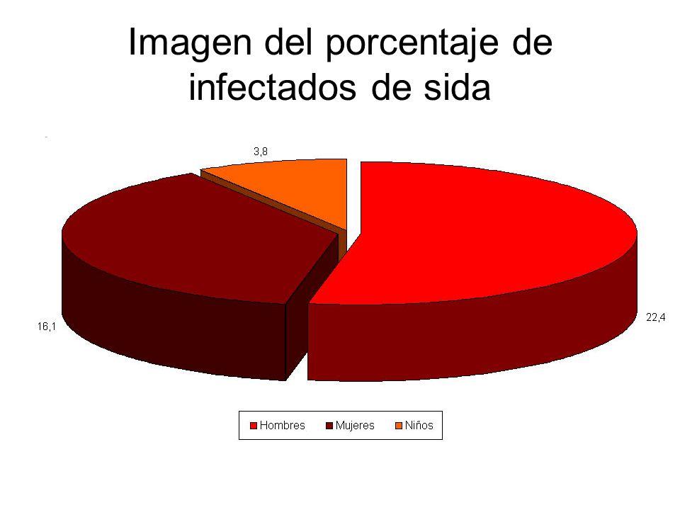 Imagen del porcentaje de infectados de sida