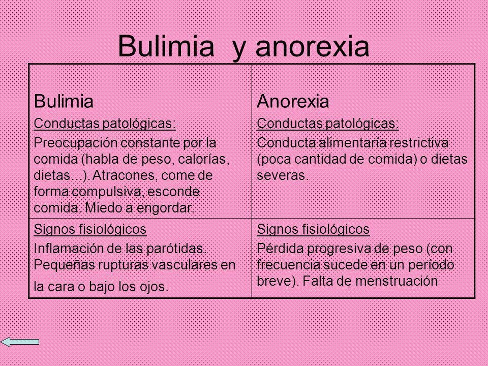 Bulimia y anorexia Bulimia Anorexia Conductas patológicas: