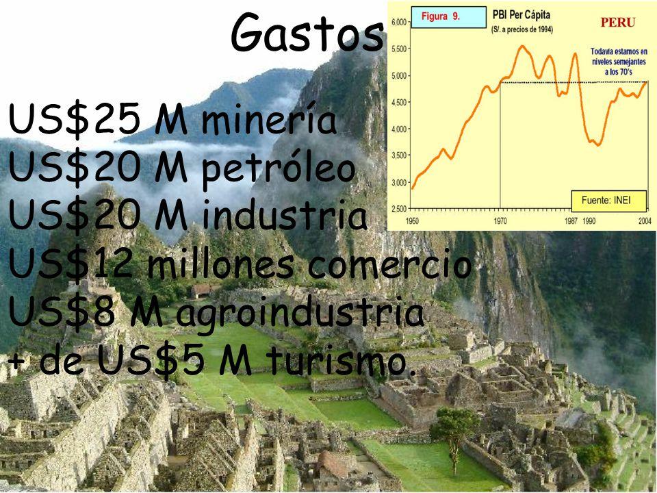 Gastos US$25 M minería US$20 M petróleo US$20 M industria US$12 millones comercio US$8 M agroindustria + de US$5 M turismo.