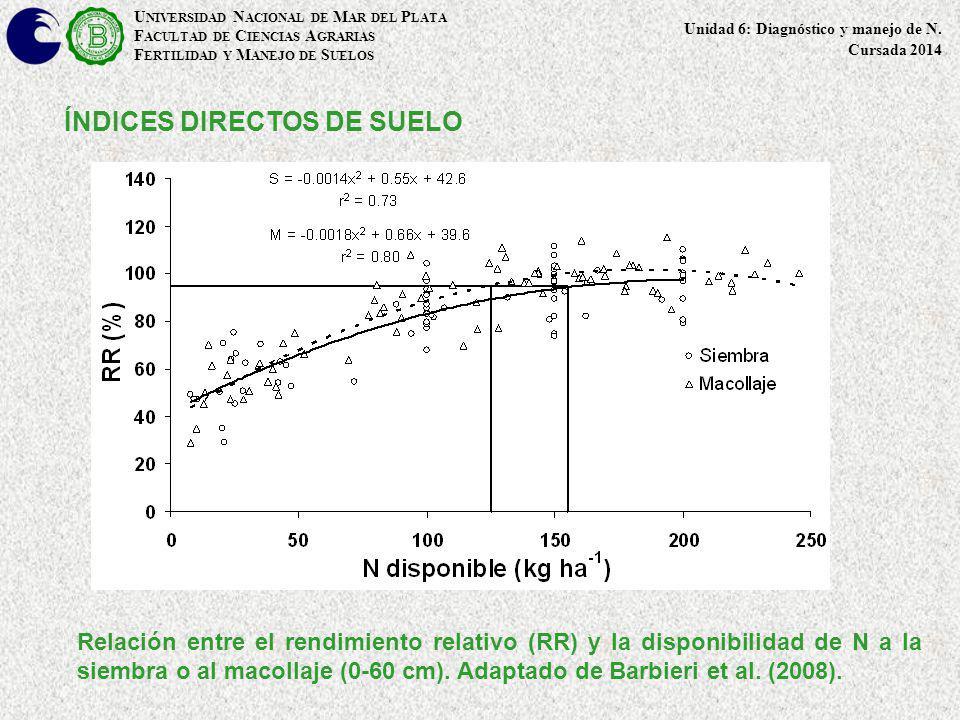 ÍNDICES DIRECTOS DE SUELO