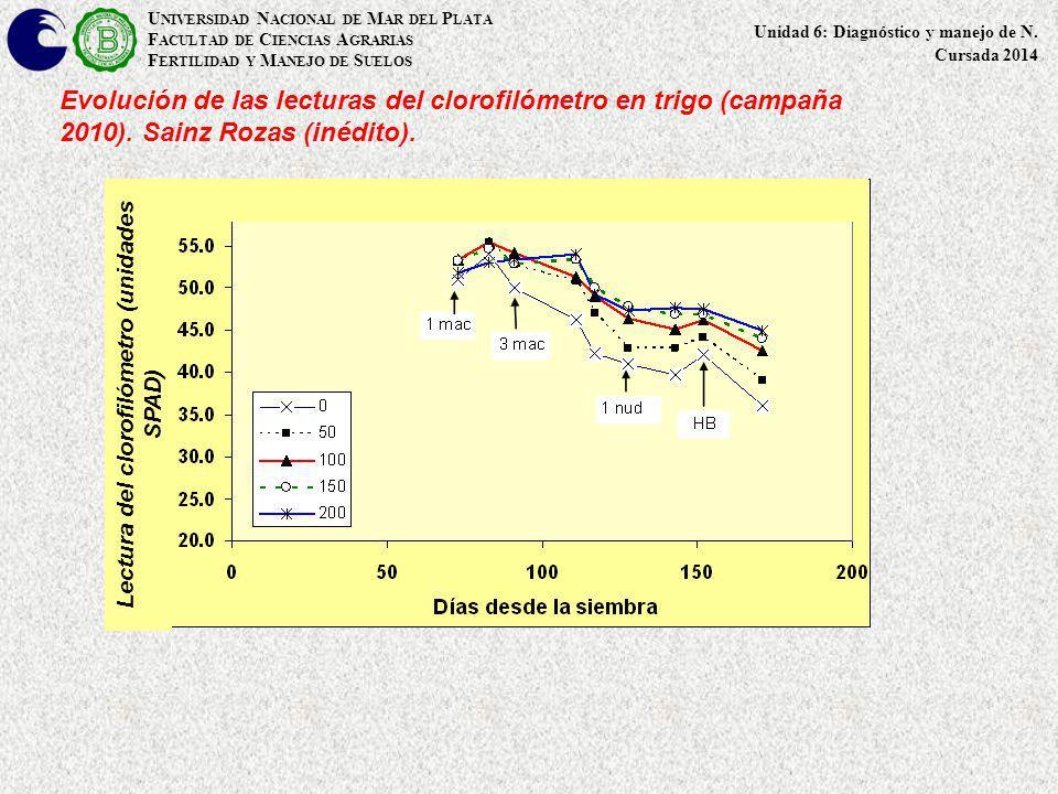 Lectura del clorofilómetro (unidades SPAD)