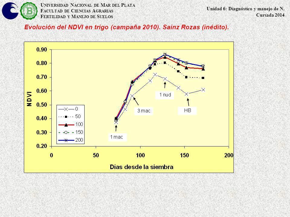 Evolución del NDVI en trigo (campaña 2010). Sainz Rozas (inédito).