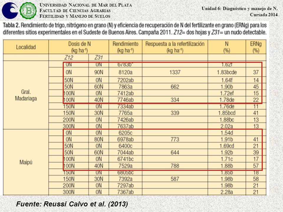 Fuente: Reussi Calvo et al. (2013)