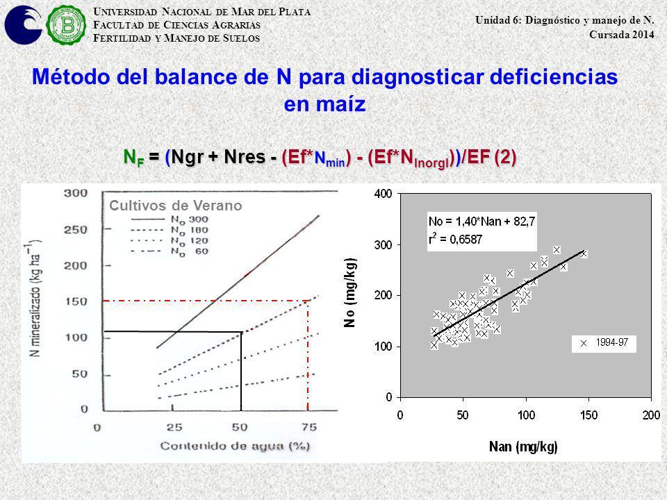 Método del balance de N para diagnosticar deficiencias en maíz