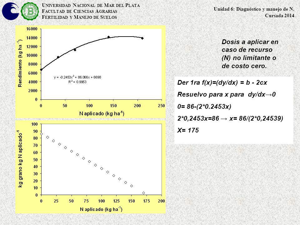 Dosis a aplicar en caso de recurso (N) no limitante o de costo cero.