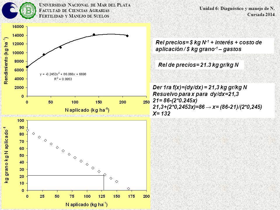 Rel de precios= 21.3 kg gr/kg N