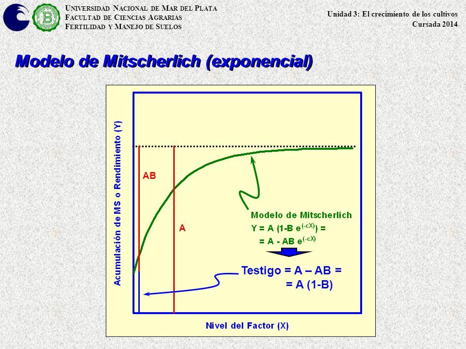 Modelo de Mitscherlich (exponencial)