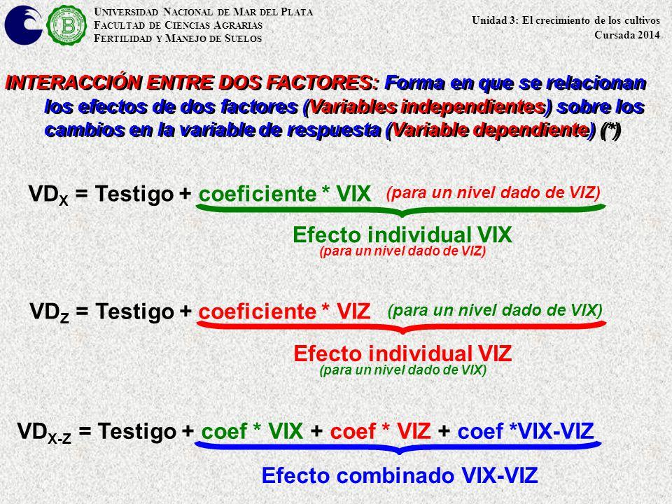 Efecto individual VIX Efecto individual VIZ Efecto combinado VIX-VIZ